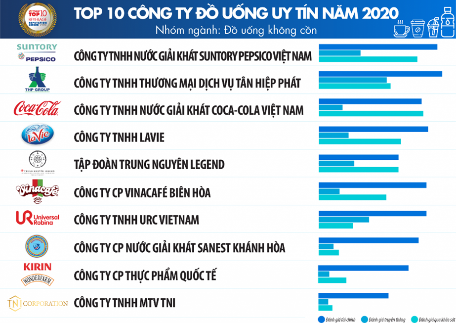 URC VIETNAM HONORED IN THE TOP 10 PRESTIGIOUS COMPANIES IN THE NON-ALCOHOLIC BEVERAGE INDUSTRY IN 2020